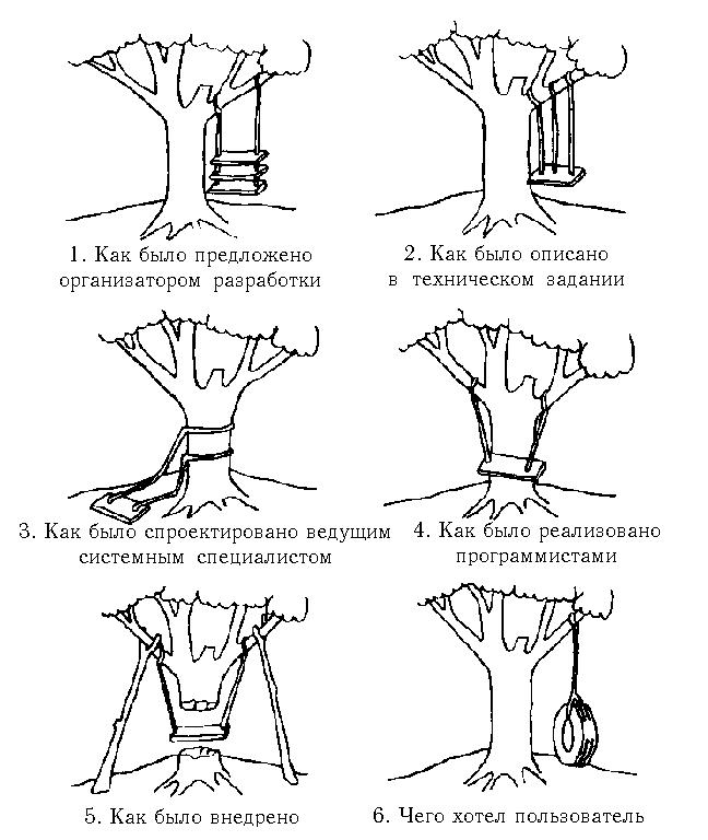 Процесс разработки проекта